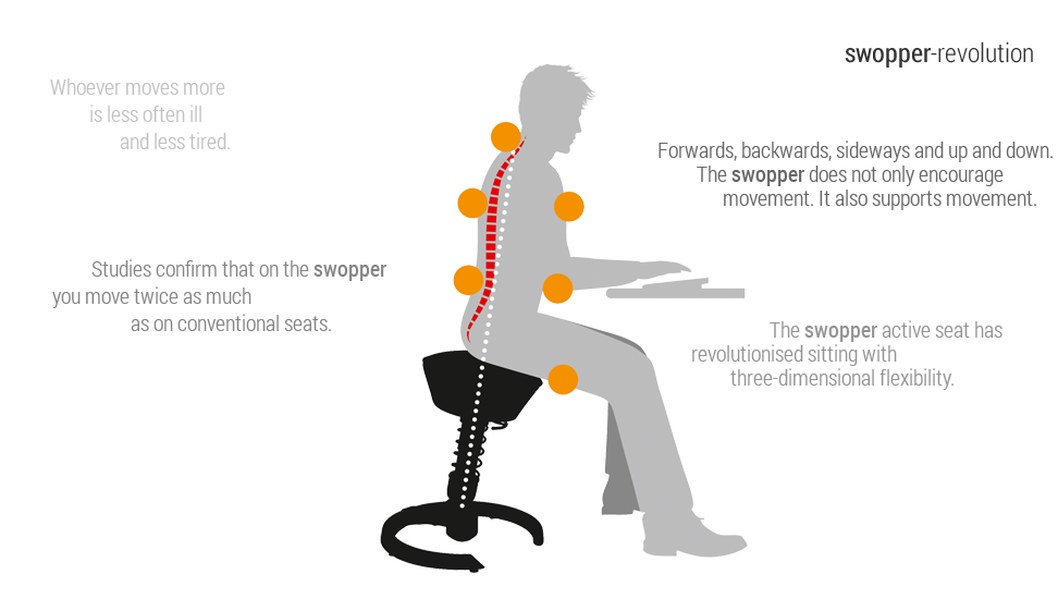 active ergonomic chair posture right_this on one of the other chairs at Ergo Depot- the Swooper!